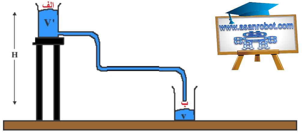 دو مخزن یک توسط یک شلنگ به هم وصل شدند.( تعریف ولتاژ )