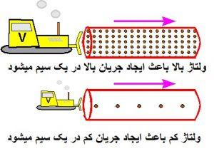 تاثیر ولتاژ بر شدت جریان الکتریکی در سیم